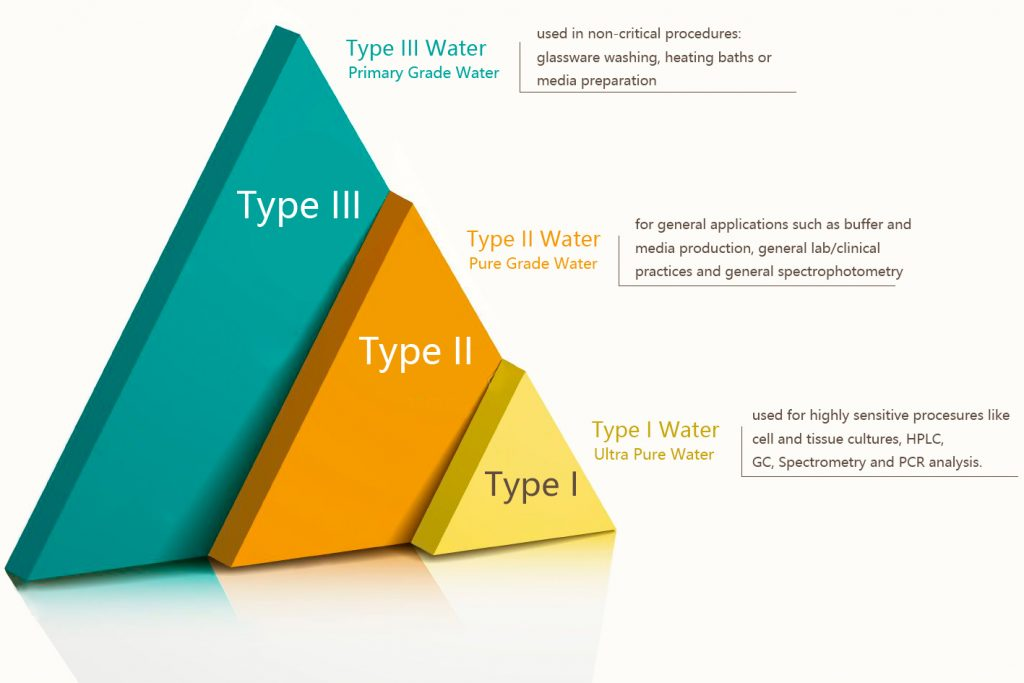 types of lab water